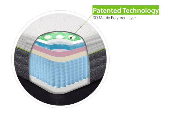 A hybrid mattress with layers of white, blue and pink foam and green gel and a layer of individually wrapped coil springs.