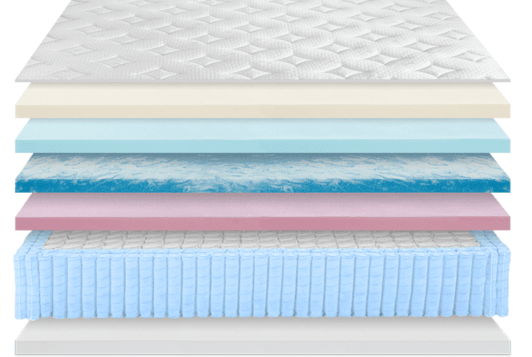 A hybrid mattress with layers of white, blue and pink mattress foam with a layer of individually wrapped coil springs.