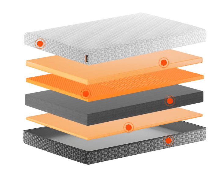 A layer by layer analysis of the dual sided Layla Sleep mattress.