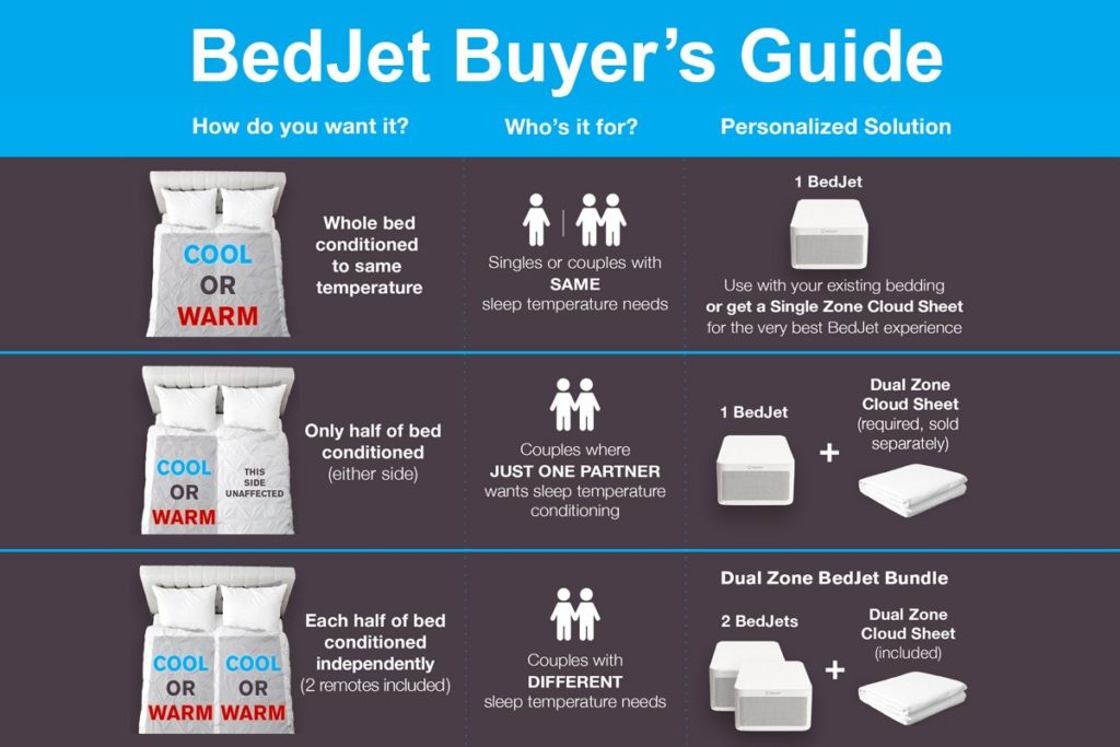 BedJet Buyer's Guide with instructions on whether or not to buy one BedJet or two.