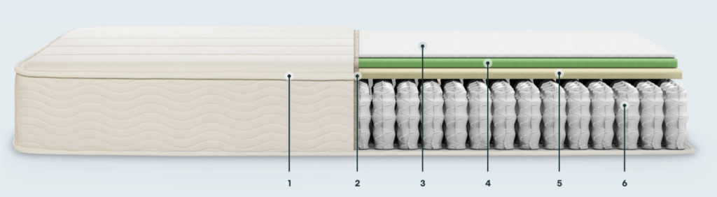 Keetsa Plus firm iCoil hybrid mattress with BioFoam and Comfort Foam.