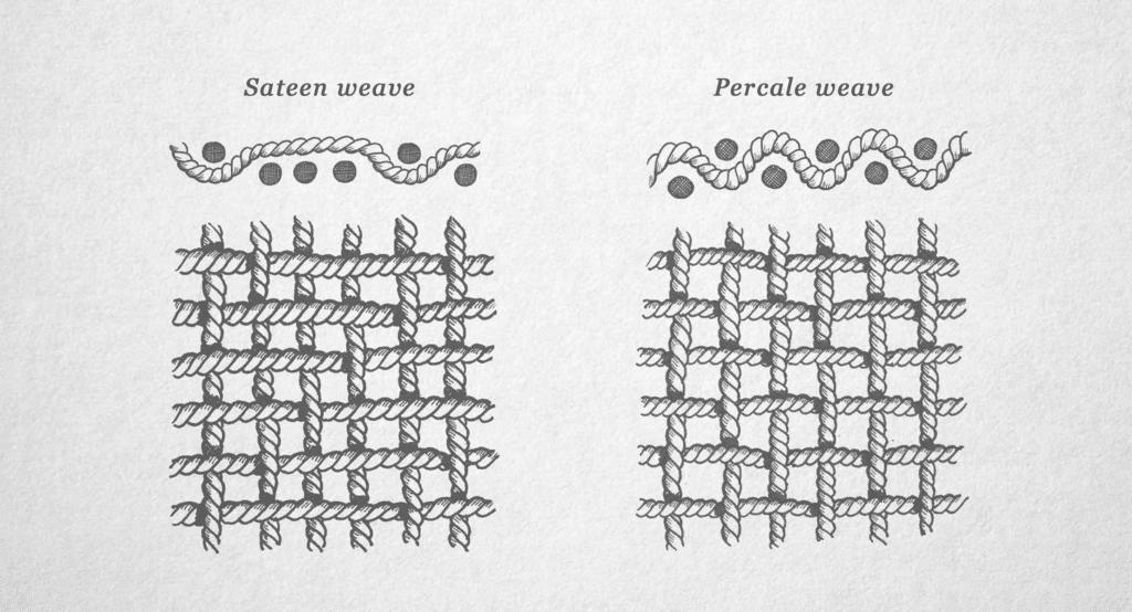 Aizome Sateen Weave Sheets